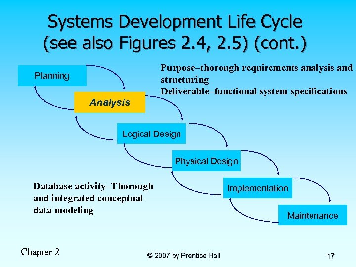 Systems Development Life Cycle (see also Figures 2. 4, 2. 5) (cont. ) Purpose–thorough