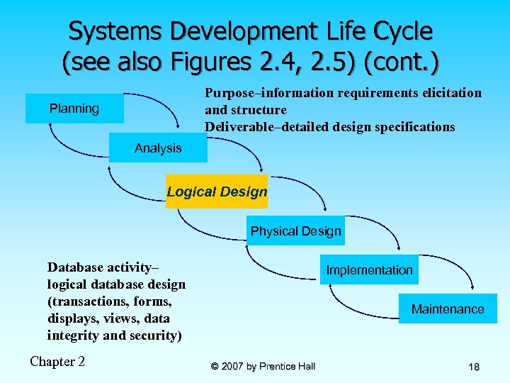 Systems Development Life Cycle (see also Figures 2. 4, 2. 5) (cont. ) Purpose–information