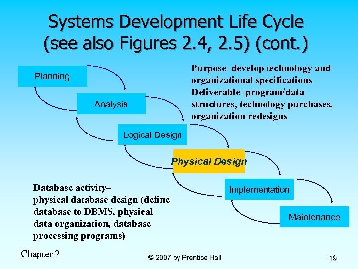 Systems Development Life Cycle (see also Figures 2. 4, 2. 5) (cont. ) Purpose–develop
