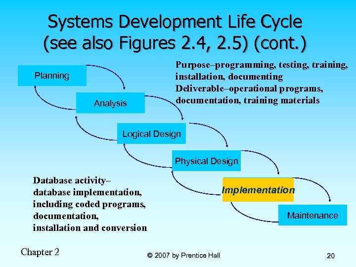 Systems Development Life Cycle (see also Figures 2. 4, 2. 5) (cont. ) Planning