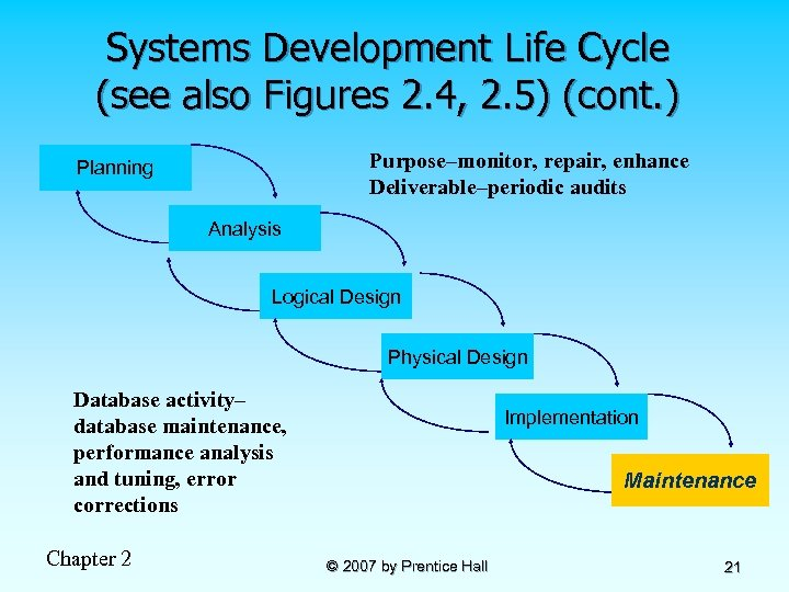 Systems Development Life Cycle (see also Figures 2. 4, 2. 5) (cont. ) Purpose–monitor,