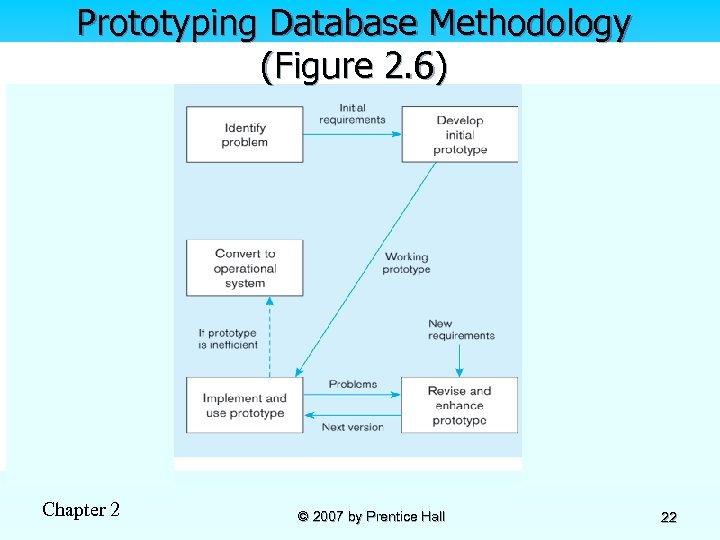 Prototyping Database Methodology (Figure 2. 6) Chapter 2 © 2007 by Prentice Hall 22