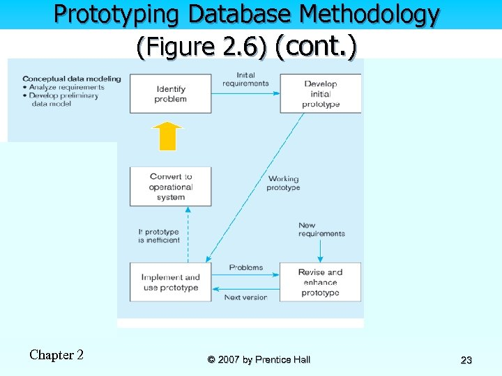 Prototyping Database Methodology (Figure 2. 6) (cont. ) Chapter 2 © 2007 by Prentice