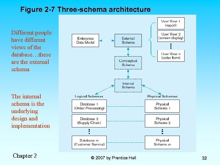 Figure 2 -7 Three-schema architecture Different people have different views of the database…these are
