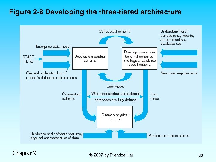 Figure 2 -8 Developing the three-tiered architecture Chapter 2 © 2007 by Prentice Hall