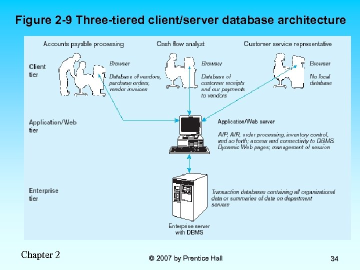 Figure 2 -9 Three-tiered client/server database architecture Chapter 2 © 2007 by Prentice Hall