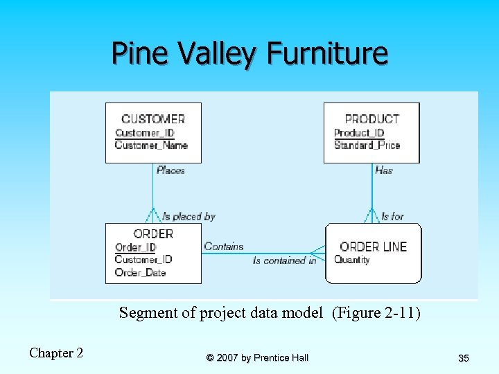 Pine Valley Furniture Segment of project data model (Figure 2 -11) Chapter 2 ©