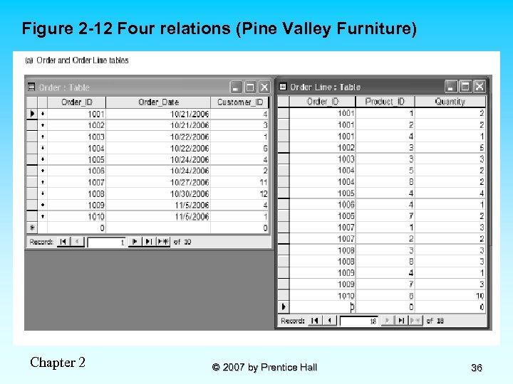 Figure 2 -12 Four relations (Pine Valley Furniture) Chapter 2 © 2007 by Prentice