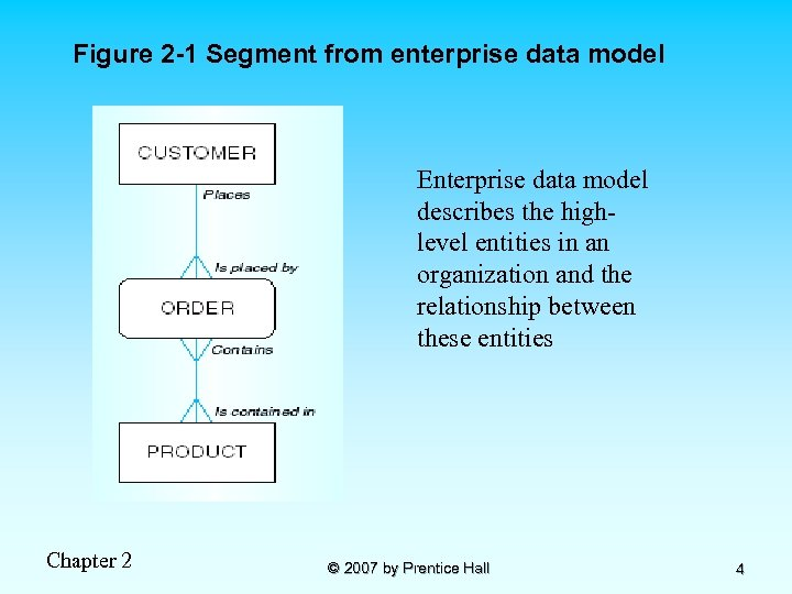 Figure 2 -1 Segment from enterprise data model Enterprise data model describes the highlevel