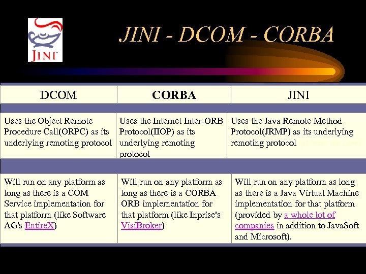 JINI - DCOM - CORBA DCOM CORBA JINI Uses the Object Remote Uses the