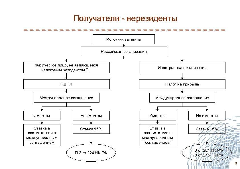 Получатели - нерезиденты Источник выплаты Российская организация Физическое лицо, не являющееся налоговым резидентом РФ