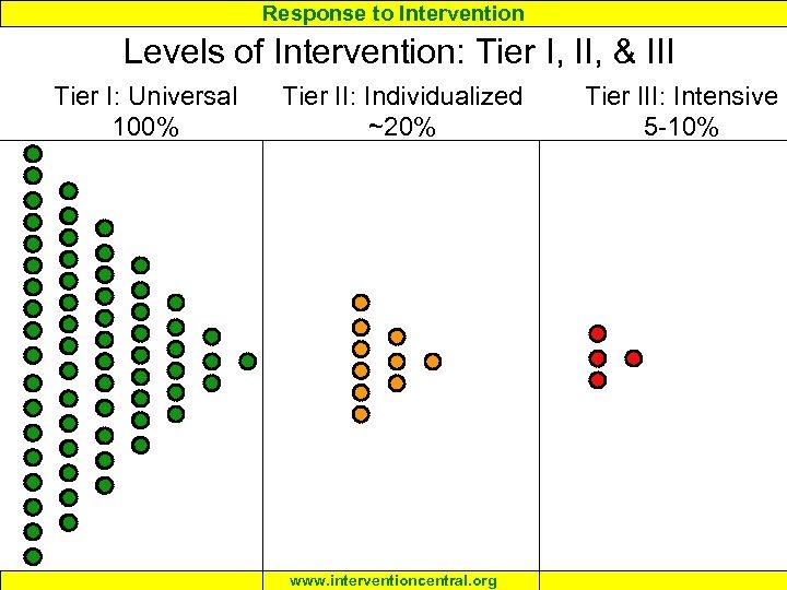 Response to Intervention Levels of Intervention: Tier I, II, & III Tier I: Universal