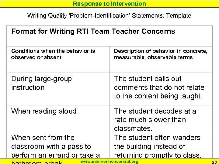 Response to Intervention Writing Quality 'Problem-Identification' Statements: Template Format for Writing RTI Team Teacher