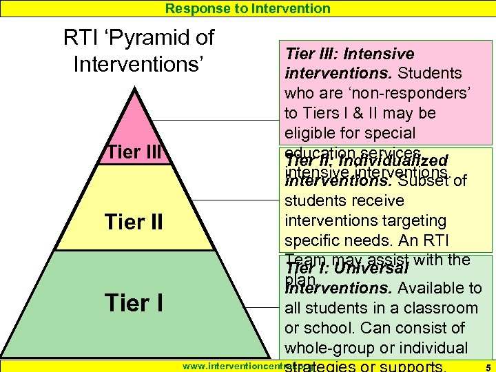 Response to Intervention RTI 'Pyramid of Interventions' Tier III Tier III: Intensive interventions. Students