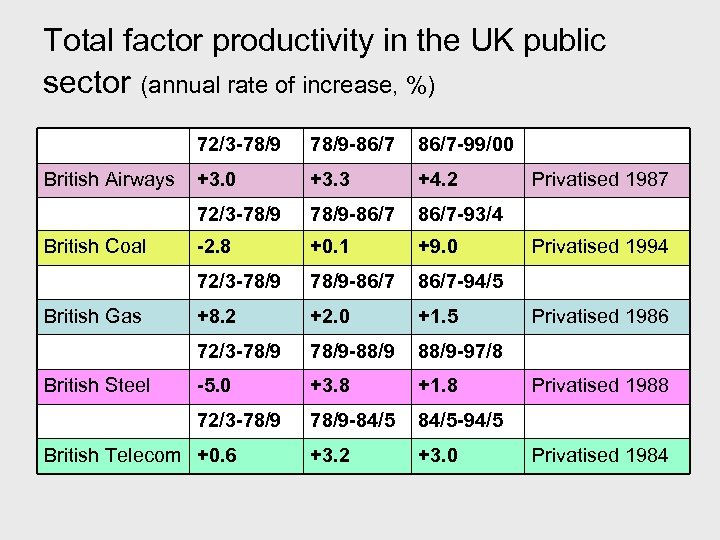 Total factor productivity in the UK public sector (annual rate of increase, %) 72/3