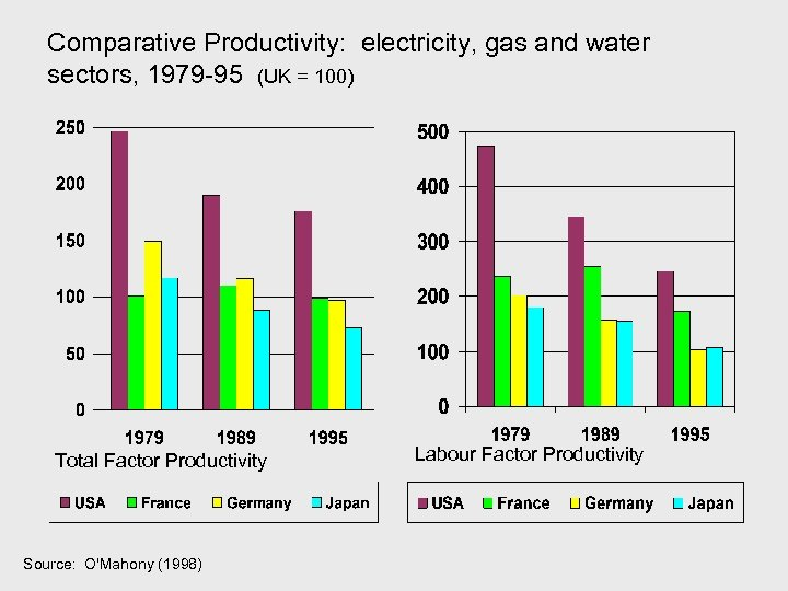 Comparative Productivity: electricity, gas and water sectors, 1979 -95 (UK = 100) Total Factor