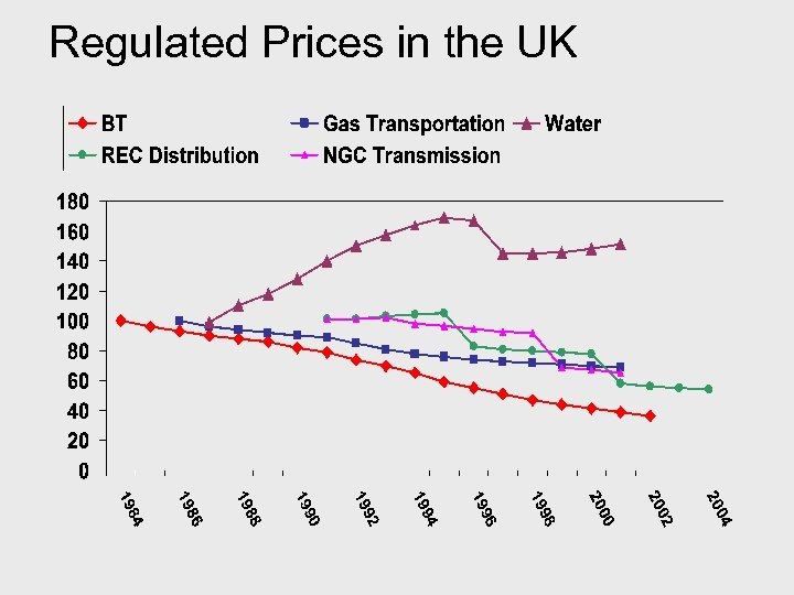 Regulated Prices in the UK