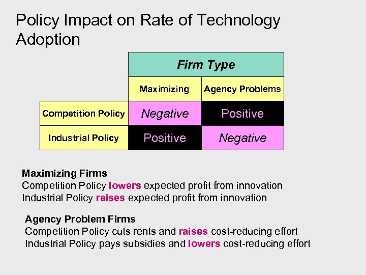 Policy Impact on Rate of Technology Adoption Firm Type Maximizing Agency Problems Competition Policy