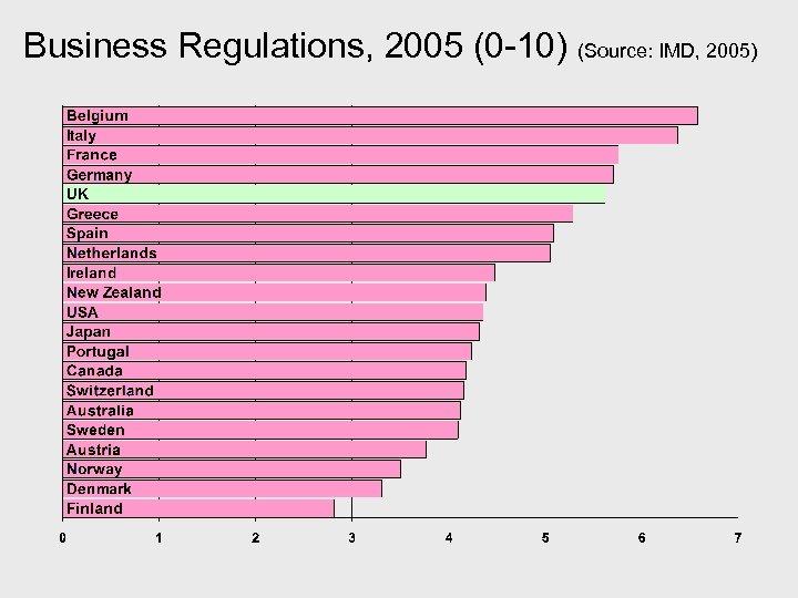 Business Regulations, 2005 (0 -10) (Source: IMD, 2005)