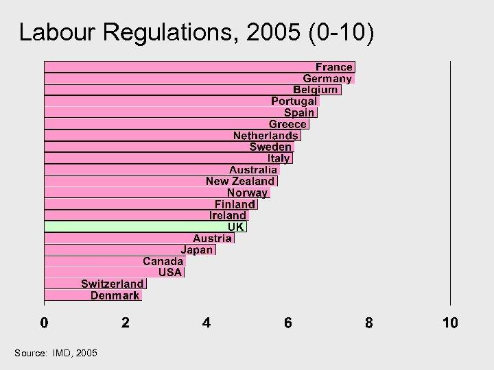 Labour Regulations, 2005 (0 -10) Source: IMD, 2005