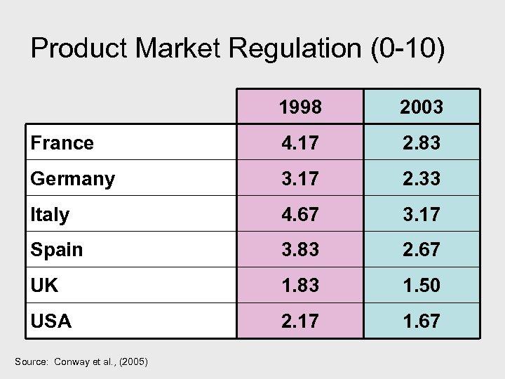 Product Market Regulation (0 -10) 1998 2003 France 4. 17 2. 83 Germany 3.