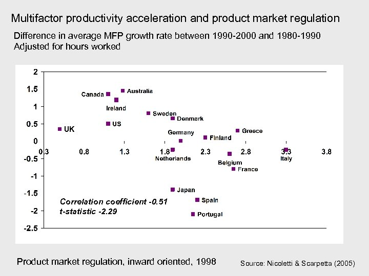 Multifactor productivity acceleration and product market regulation Difference in average MFP growth rate between