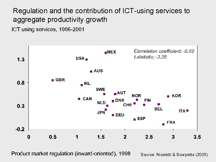 Regulation and the contribution of ICT-using services to aggregate productivity growth ICT using services,