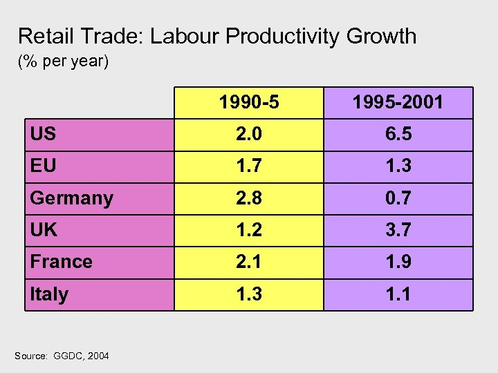 Retail Trade: Labour Productivity Growth (% per year) 1990 -5 1995 -2001 US 2.