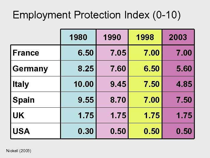 Employment Protection Index (0 -10) 1980 1998 2003 France 6. 50 7. 05 7.
