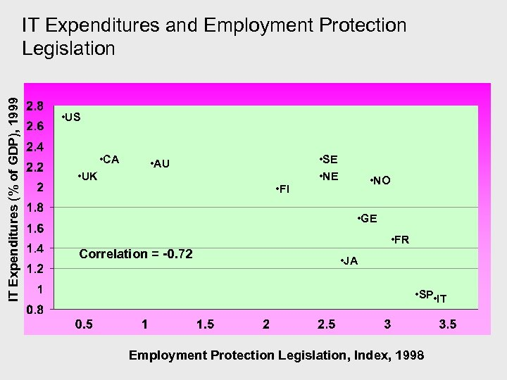 IT Expenditures (% of GDP), 1999 IT Expenditures and Employment Protection Legislation • US