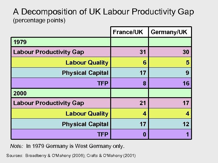 A Decomposition of UK Labour Productivity Gap (percentage points) France/UK Germany/UK 1979 Labour Productivity
