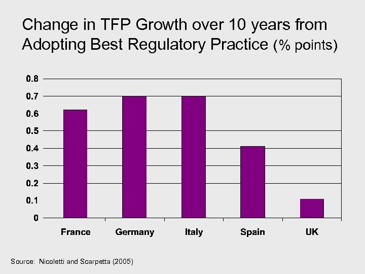 Change in TFP Growth over 10 years from Adopting Best Regulatory Practice (% points)