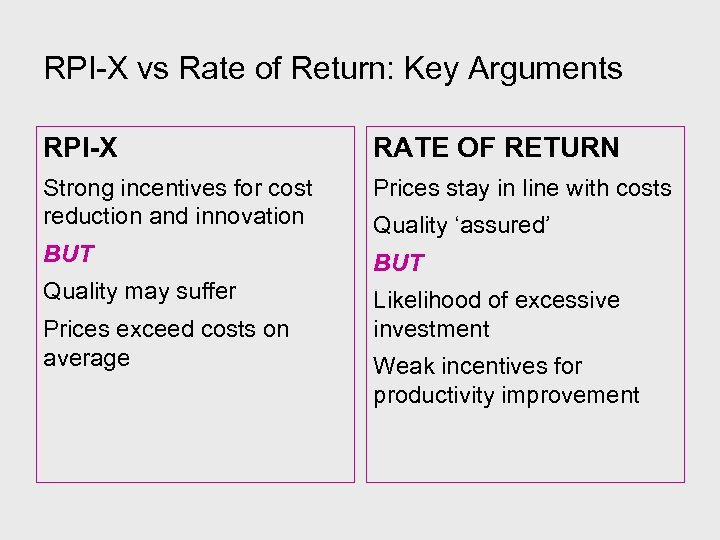 RPI-X vs Rate of Return: Key Arguments RPI-X RATE OF RETURN Strong incentives for