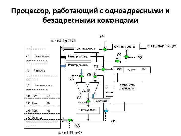 Процессор, работающий с одноадресными и безадресными командами Y 4 шина адреса ……………. Регистр адреса