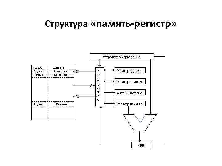 Структура «память-регистр» Устройство Управления Адрес Данные Команды Данные И Н Т Е Р Ф