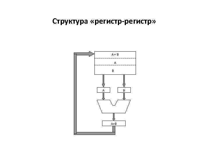 Структура «регистр-регистр» А+В А В А+В