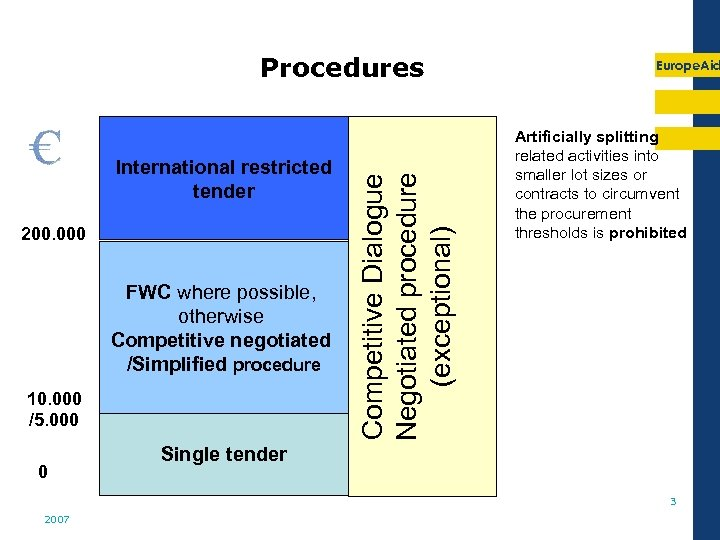International restricted tender 200. 000 FWC where possible, otherwise Competitive negotiated /Simplified procedure 10.