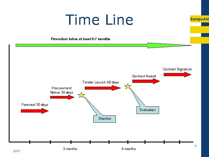 Time Line Europe. Aid Procedure takes at least 6 -7 months Contract Signature Contract