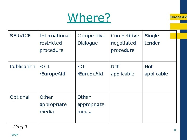 Where? SERVICE Europe. Aid International Competitive Single restricted Dialogue procedure Publication • O J