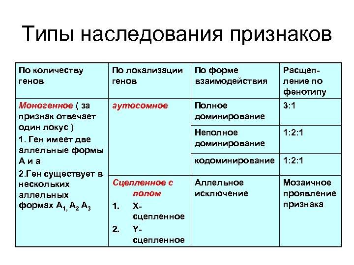 Типы наследования признаков По количеству генов По локализации генов Моногенное ( за аутосомное признак