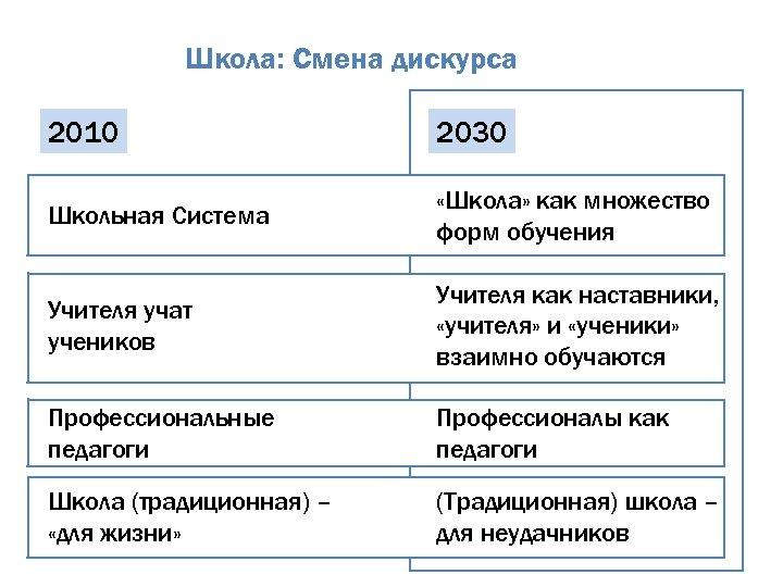 Школа: Смена дискурса 2010 2030 Школьная Система «Школа» как множество форм обучения Учителя учат