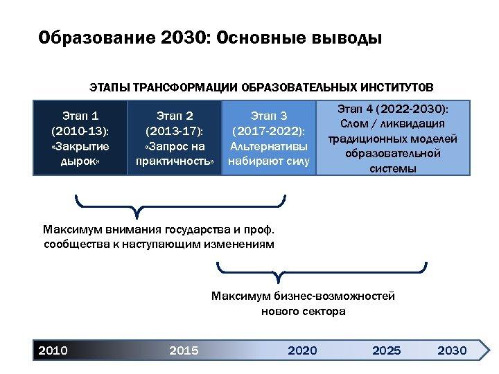 Образование 2030: Основные выводы ЭТАПЫ ТРАНСФОРМАЦИИ ОБРАЗОВАТЕЛЬНЫХ ИНСТИТУТОВ Этап 1 (2010 -13): «Закрытие дырок»