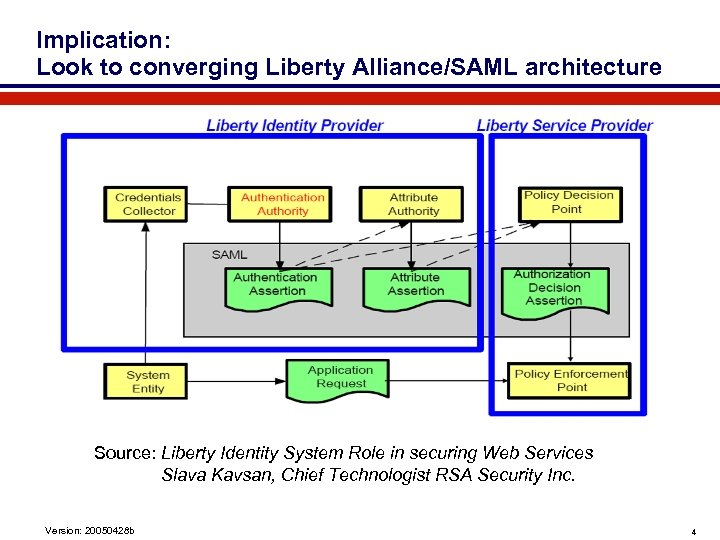 Implication: Look to converging Liberty Alliance/SAML architecture Source: Liberty Identity System Role in securing