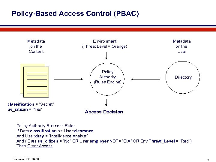 Policy-Based Access Control (PBAC) Metadata on the Content Environment (Threat Level = Orange) Policy