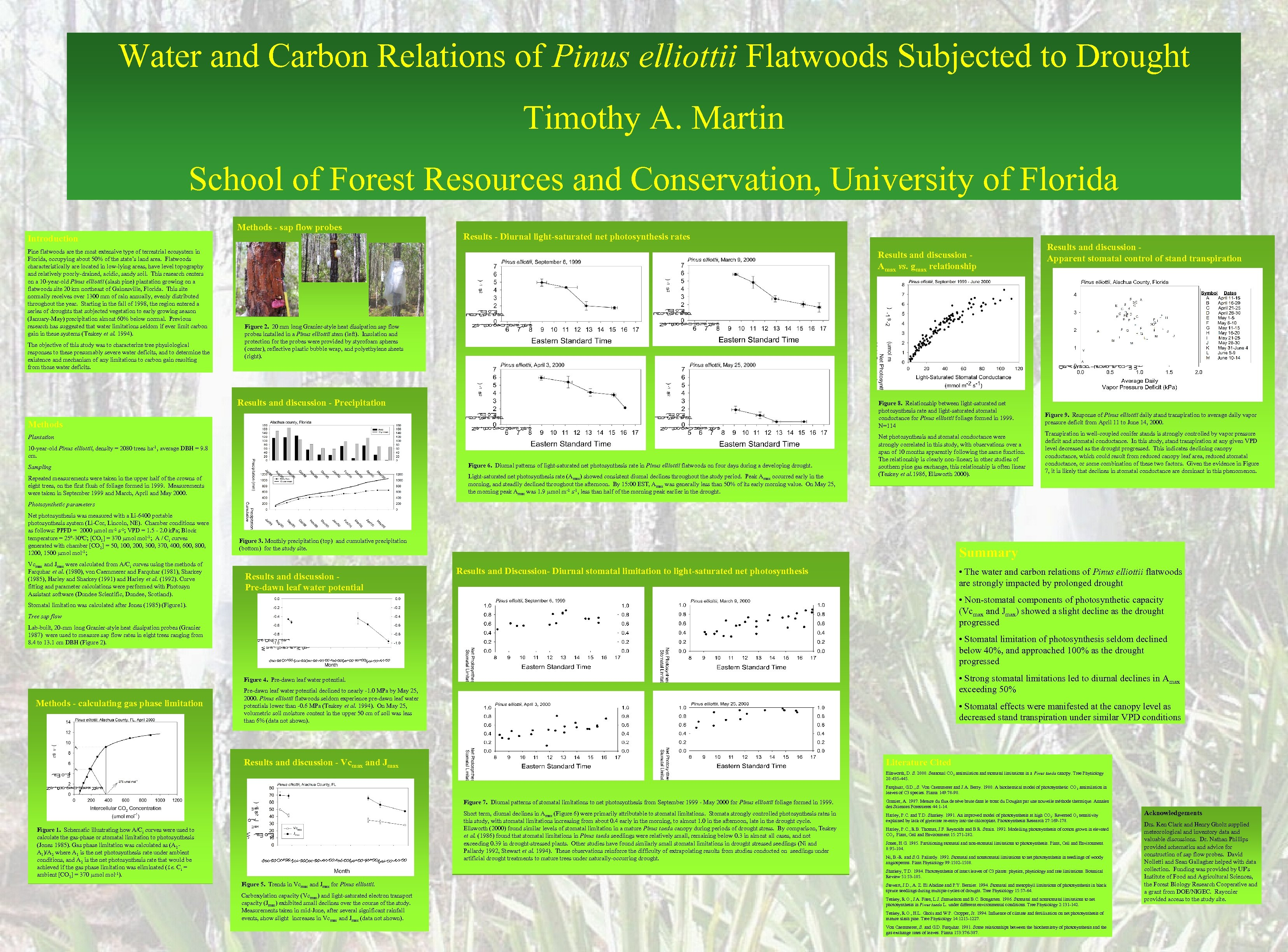 Water and Carbon Relations of Pinus elliottii Flatwoods Subjected to Drought Timothy A. Martin