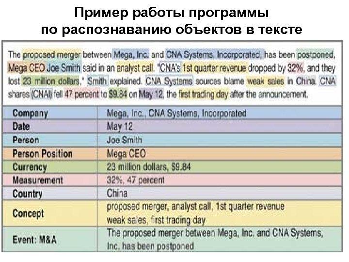 Пример работы программы по распознаванию объектов в тексте