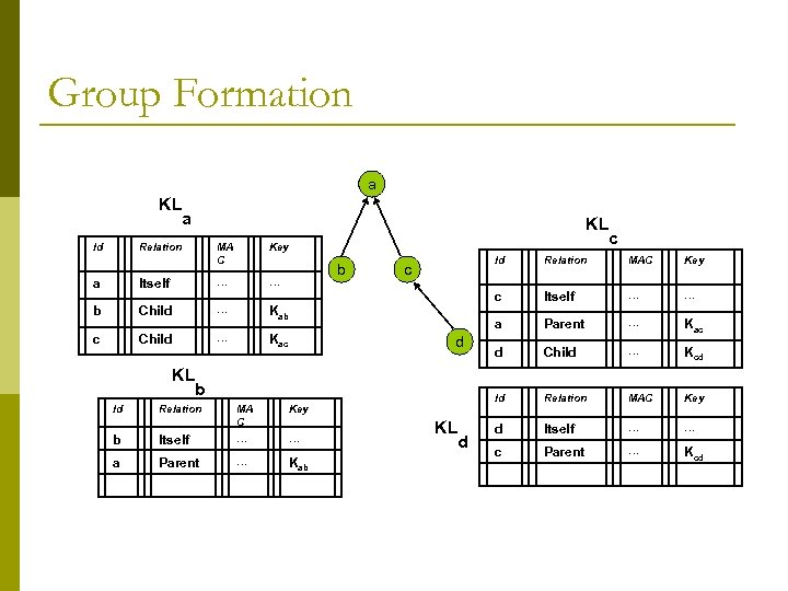 Group Formation a KL Id a KL Relation … … Child c … Child