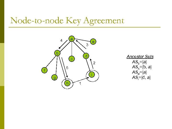 Node-to-node Key Agreement a 4 3 b e d c 2 5 f i