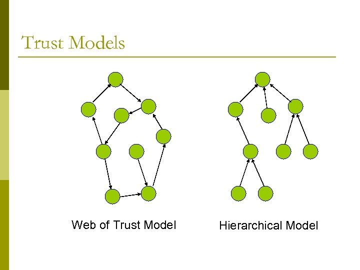 Trust Models Web of Trust Model Hierarchical Model