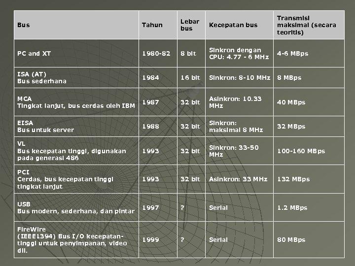 Bus Tahun Lebar bus Kecepatan bus Transmisi maksimal (secara teoritis) PC and XT 1980